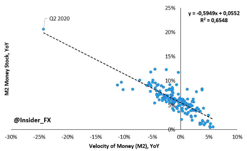 Zależność pomiędzy tempem wzrostu podaży pieniądza, a tempem obiegu pieniądza na przykładzie USA