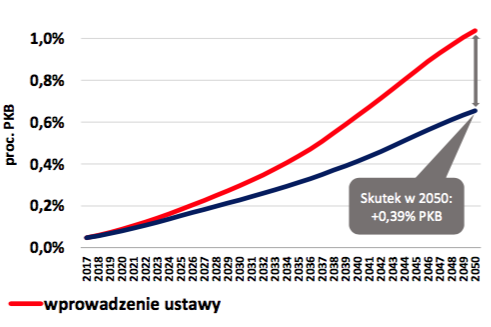 w12_koszty-doplat-do-emerytur-minimalnych